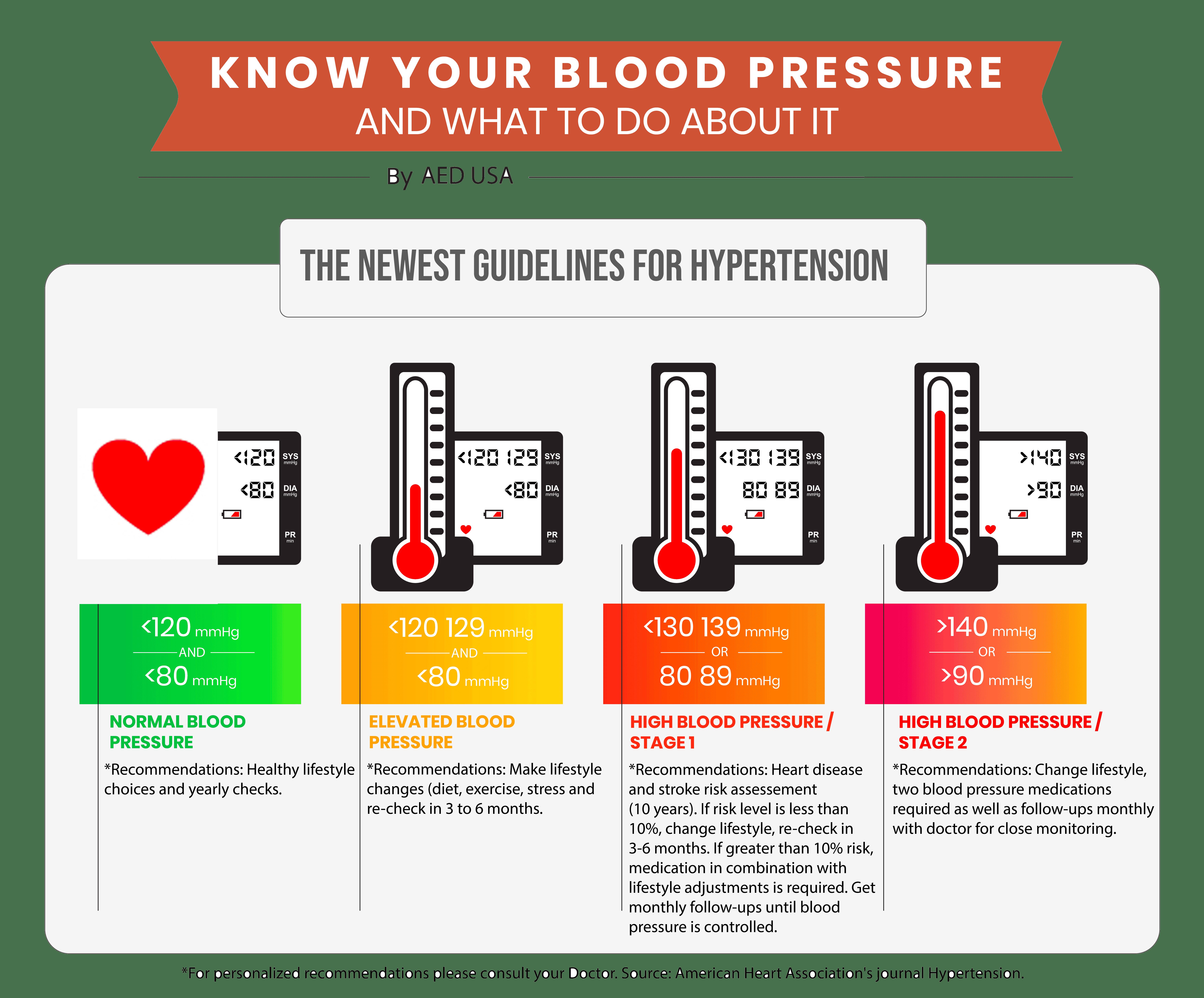 Blood Pressure Guidelines 2020